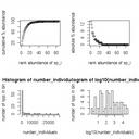 Species abundance curves and histograms